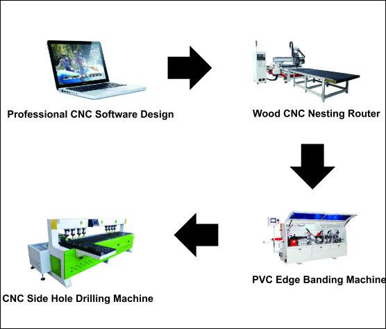 CNC-Panel-Furniture-Production-Line